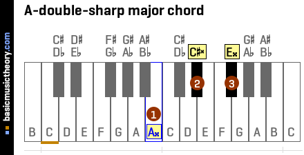 A-double-sharp major chord