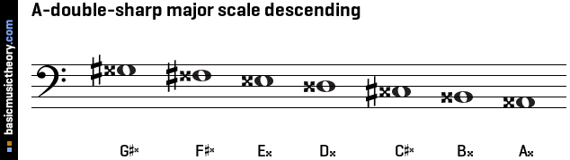 A-double-sharp major scale descending