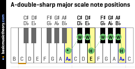 A-double-sharp major scale note positions