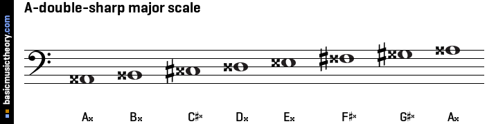 A-double-sharp major scale