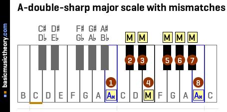 A-double-sharp major scale with mismatches