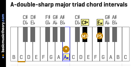 A-double-sharp major triad chord intervals