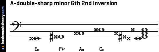 A-double-sharp minor 6th 2nd inversion