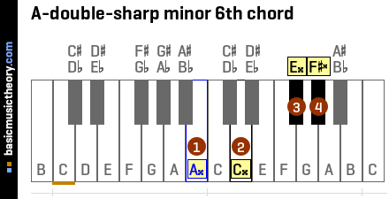 A-double-sharp minor 6th chord