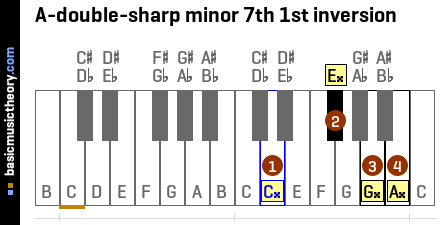 A-double-sharp minor 7th 1st inversion