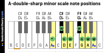 A-double-sharp minor scale note positions