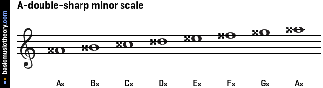 A-double-sharp minor scale
