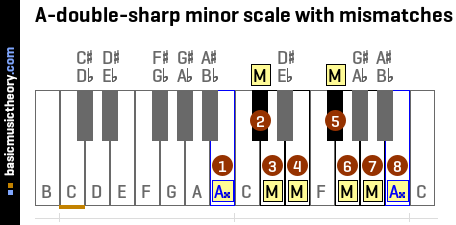 A-double-sharp minor scale with mismatches