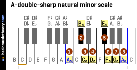 A-double-sharp natural minor scale