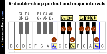 A-double-sharp perfect and major intervals
