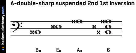 A-double-sharp suspended 2nd 1st inversion
