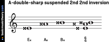 A-double-sharp suspended 2nd 2nd inversion