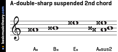 A-double-sharp suspended 2nd chord