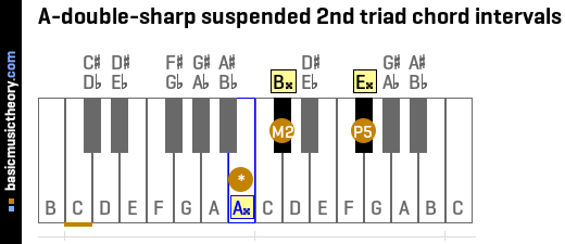 A-double-sharp suspended 2nd triad chord intervals