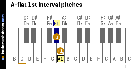 A-flat 1st interval pitches