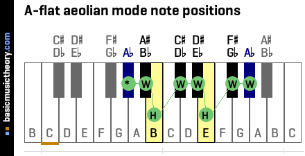 A-flat aeolian mode note positions