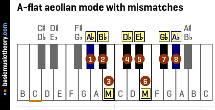 A-flat aeolian mode with mismatches