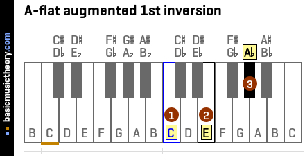 A-flat augmented 1st inversion