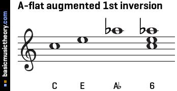 basicmusictheory.com: A-flat augmented triad chord