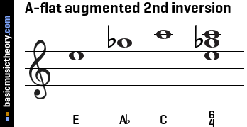 A-flat augmented 2nd inversion