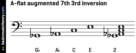 A-flat augmented 7th 3rd inversion