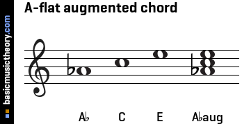 A-flat augmented chord