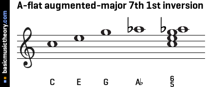 A-flat augmented-major 7th 1st inversion