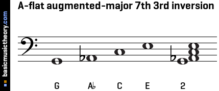 A-flat augmented-major 7th 3rd inversion