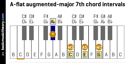 A-flat augmented-major 7th chord intervals