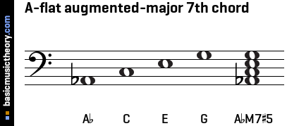 A-flat augmented-major 7th chord