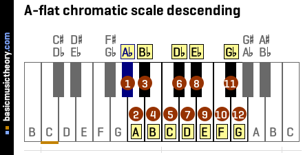A-flat chromatic scale descending