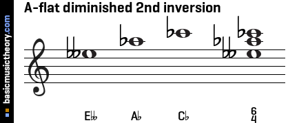 A-flat diminished 2nd inversion