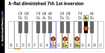 A-flat diminished 7th 1st inversion
