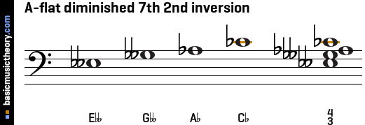 A-flat diminished 7th 2nd inversion