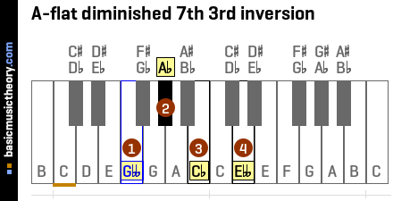 A-flat diminished 7th 3rd inversion