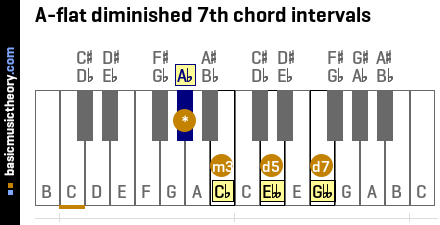 A-flat diminished 7th chord intervals