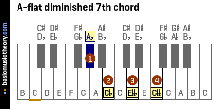 A-flat diminished 7th chord