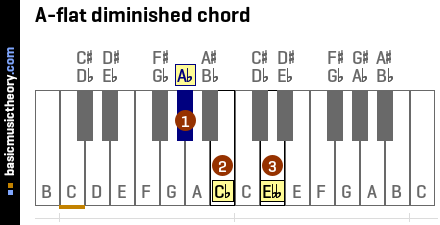 A-flat diminished chord