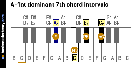 A-flat dominant 7th chord intervals