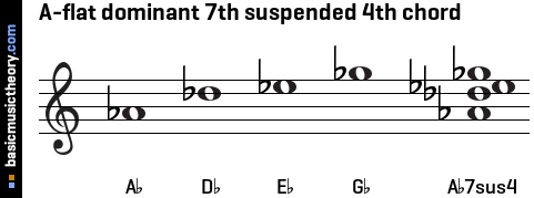 A-flat dominant 7th suspended 4th chord