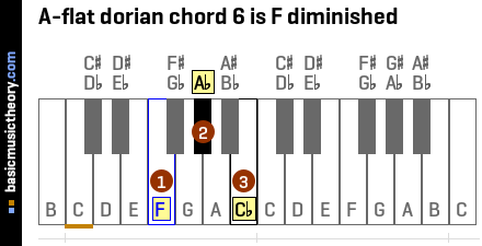 A-flat dorian chord 6 is F diminished