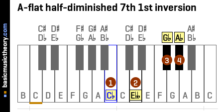A-flat half-diminished 7th 1st inversion