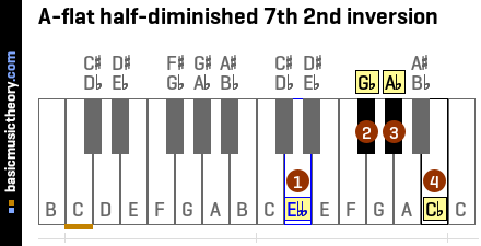 A-flat half-diminished 7th 2nd inversion