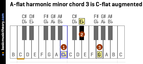 A-flat harmonic minor chord 3 is C-flat augmented