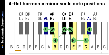 A-flat harmonic minor scale note positions