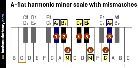 A-flat harmonic minor scale with mismatches