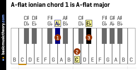 A-flat ionian chord 1 is A-flat major