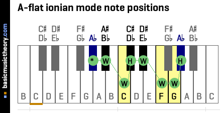 A-flat ionian mode note positions