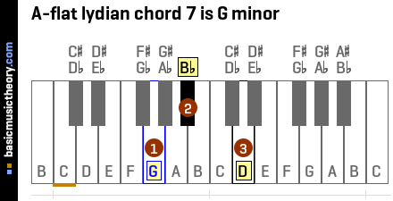A-flat lydian chord 7 is G minor