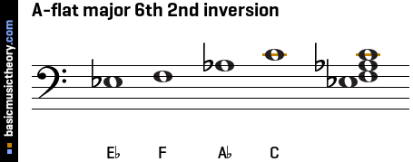 A-flat major 6th 2nd inversion